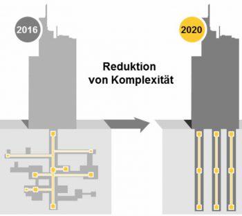 Komplexität reduzieren und redundanzen herausnehmen.Commerzbank