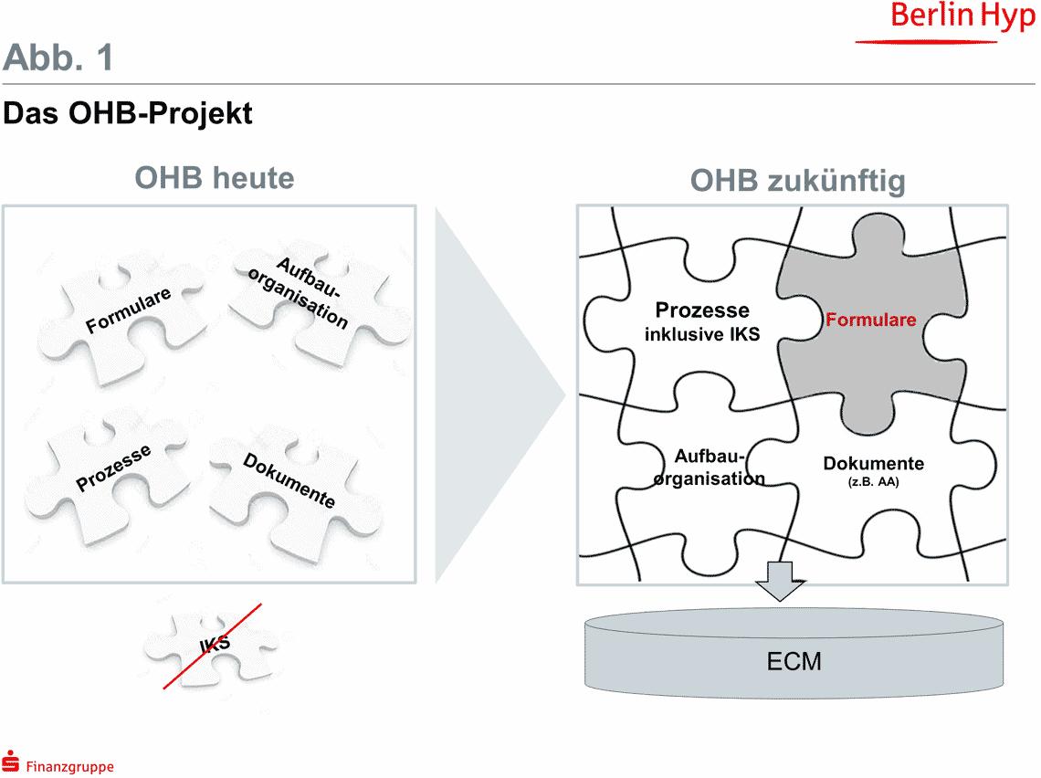 OHB-Projekte sollten von vornherein Formulare als wichtigen Baustein berücksichtigen.Berlin Hyp