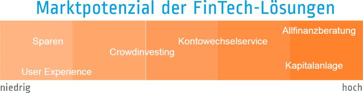 Marktpotenzial der FinTech-LösungenPASS