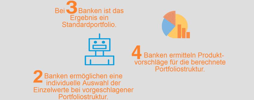 Neun Banken bieten Robo-Adviser an ...PASS