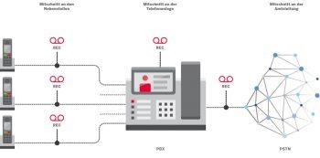 Telefonmitschnitte mit OfficeMaster Call Recording von Ferrari electronicFerrari electronic