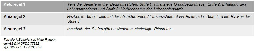 Tabelle 1: Beispiel von Metaregeln gemäß DIN SPEC 77222[1]