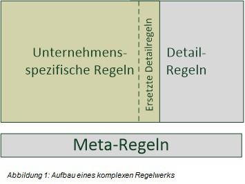 Abbildung 1: Aufbau eines komplexen Regelwerks