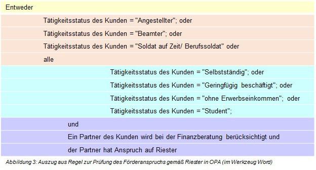 Abbildung 3: Auszug aus Regel zur Prüfung des Förderanspruchs gemäß Riester in OPA (im Werkzeug Word)[7]