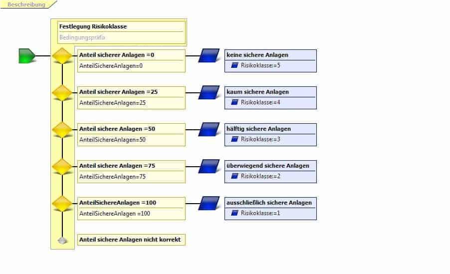 Abbildung 4: Regel zur Festlegung der Risikoklasse mit Visual Rules