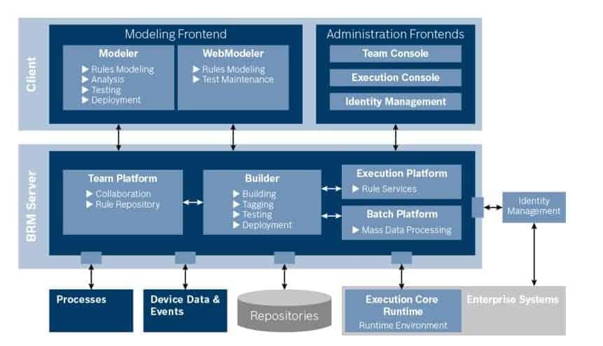 Abbildung 6: Architektur von Visual Rules BRM