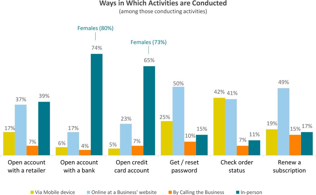 Bei welchen Aktionen haben Millennials lieber einen persönlichen Kontakt?LexisNexis Risk Solutions