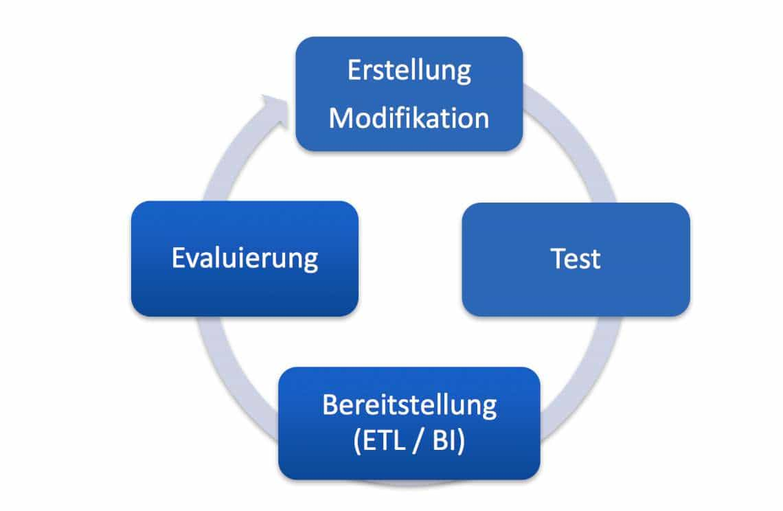 Anwendungszyklus einer Predictive Analytics-FunktionInformation Builders