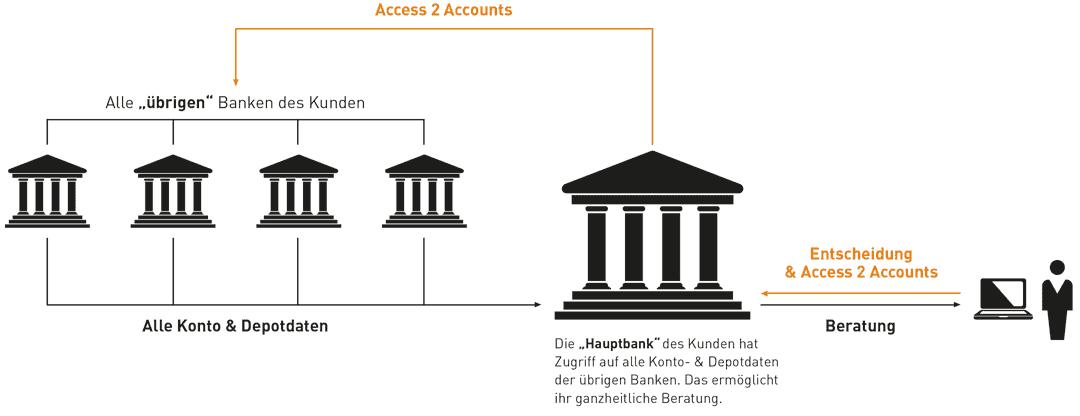 Die Hauptbank des Kunden erhält Zugriff auf alle DatenCofinpro