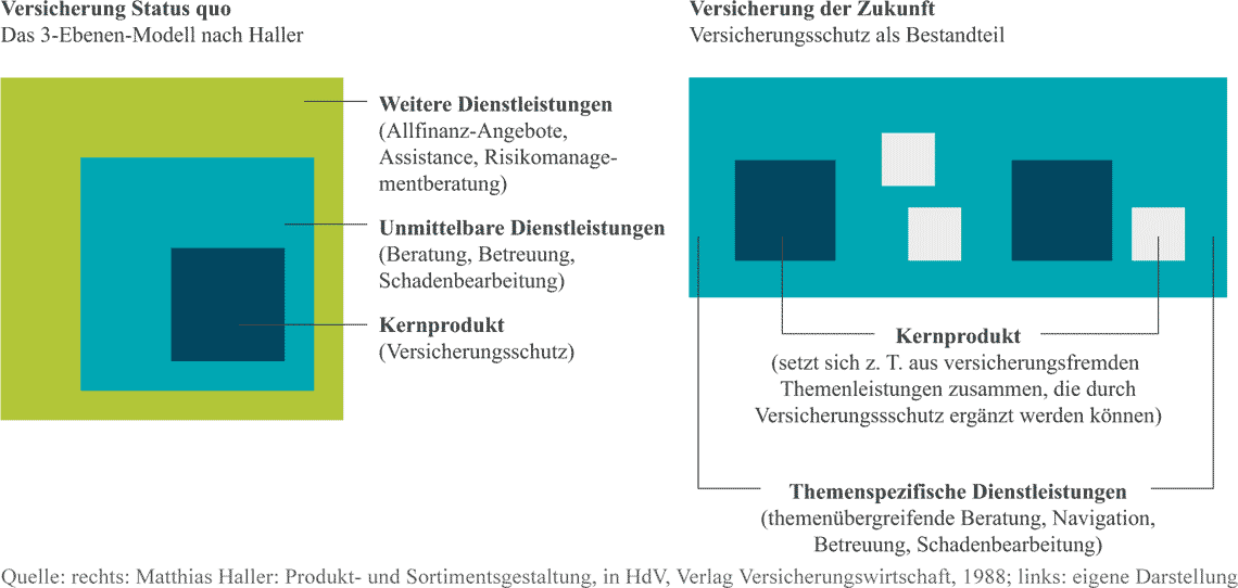 Modelle der Versicherungen - Links heute, Rechts: in ZukunftAdcubum