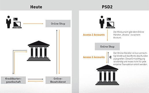 PSD2-neuordnung--516