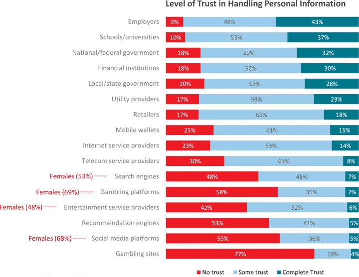 Wem vertrauen Millenials?LexisNexis Risk Solutions
