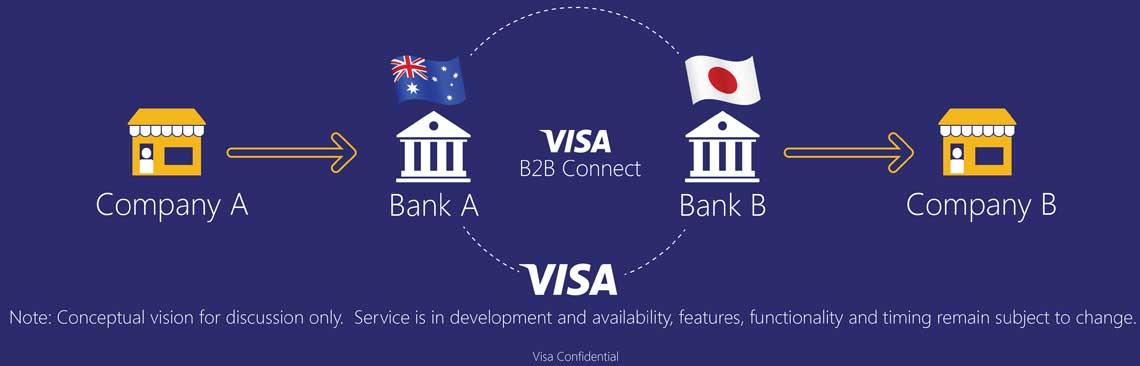 businesswire.com/Visa