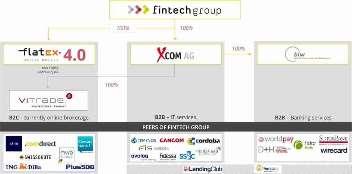 """Die FinTech Group sieht sich im Markt mit dem Alleinstellungsmerkmal: """"Direkter Zugang zum Verbraucher, als auch Dienstleister für namhafte Finanzinstitute""""FinTech Group"""
