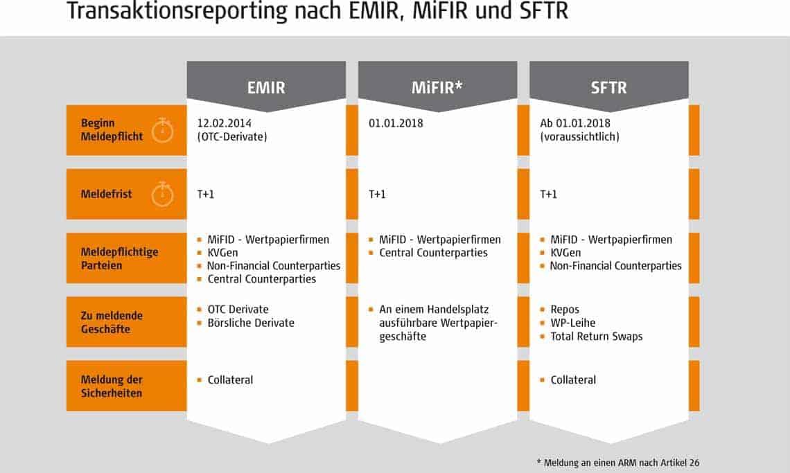 emir-mifir-sftr-regulierung-cofinpro-11406