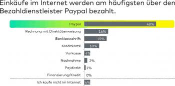 Auch bei Jugendlichen ist PayPal mit Abstand Marktführer.comdirect