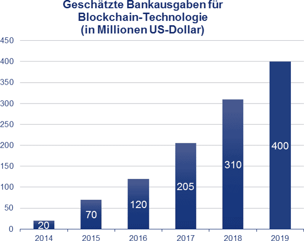 Einfach, schnell und kostengünstig – Blockchain auch für Industrieunternehmen relevantAite Group – Demystifying Blockchain in Capital Markets (http://aitegroup.com/report/demystifying-blockchain-capital-markets-innovation-or-disruption)