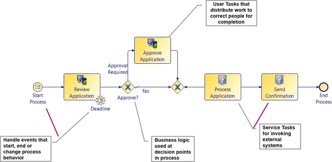 Ablaufdiagramm für die Durchführung von Geschäftsprozessen in BPM-Software, mit Business-Logik, Approval-Instanzen, User- und Service-Tasks.Tibco