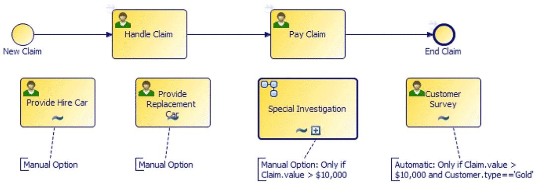 BPM-Ablaufdiagramm im Bereich Case Management: Ablaufschritte können vomBenutzer manuell initiiert werden, nachdem die Voraussetzungen erfüllt sind, oder automatisch nach Vorliegen vordefinierter Voraussetzungen.Tibco