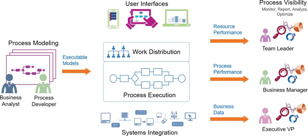 BPMLife Cycle: von der Prozessmodellierung über die Implementierung hin zur Prozesssichtbarkeit, d.h. Monitoring, Reporting, Analytics und Optimierung von Prozessen.Tibco
