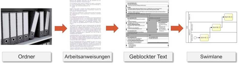 Evolution des Organisationshandbuchs: Vom Fließtext zu Prozessen.Procedera