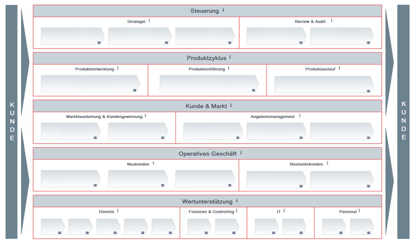 Prozesslandkarte der Berlin Hyp sortiert nach fünf relevanten Prozessgruppen. Quelle: Berlin Hyp.Procedera