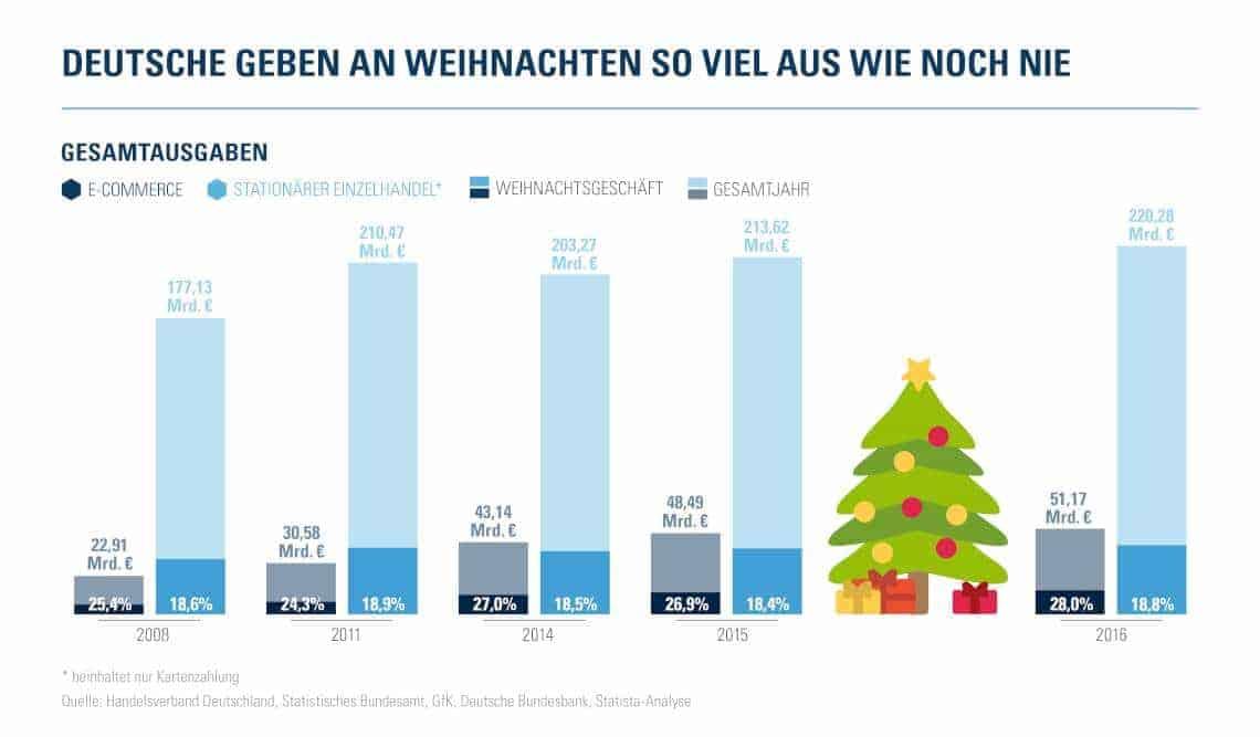 Payment-Studie 2016: Deutsche gaben zu Weihnachten so viel Geld aus ...