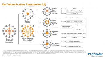 Taxonomie<q>DZ Bank
