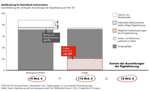 Modellrechnung Zur Google Baincompany Studie Die 18 Milliarden