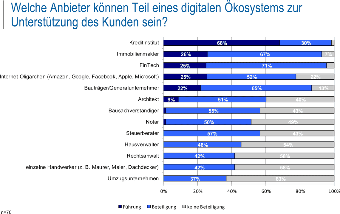 "Zwei Drittel der befragten Experten sehen die Führung in einem<br /> digitalen Ökosystem ""Immobilie"" in den Händen eines Kreditinstituts<q>ibi research</q>"