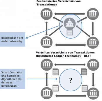 Blockchain ersetzt den Intermediär<q>LBBW</q>
