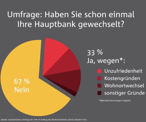 Bundesverband Deutscher Banken Zwei Drittel Der Bundesbürger Haben