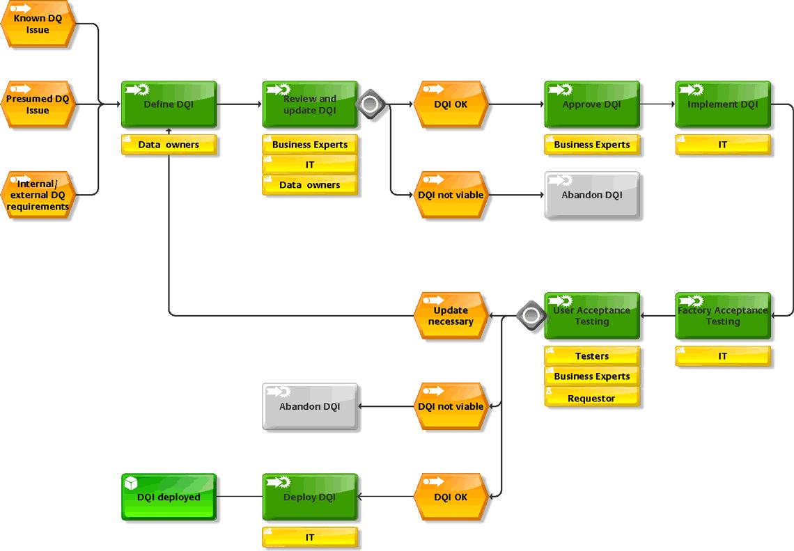 Datenqualität für Anacredit