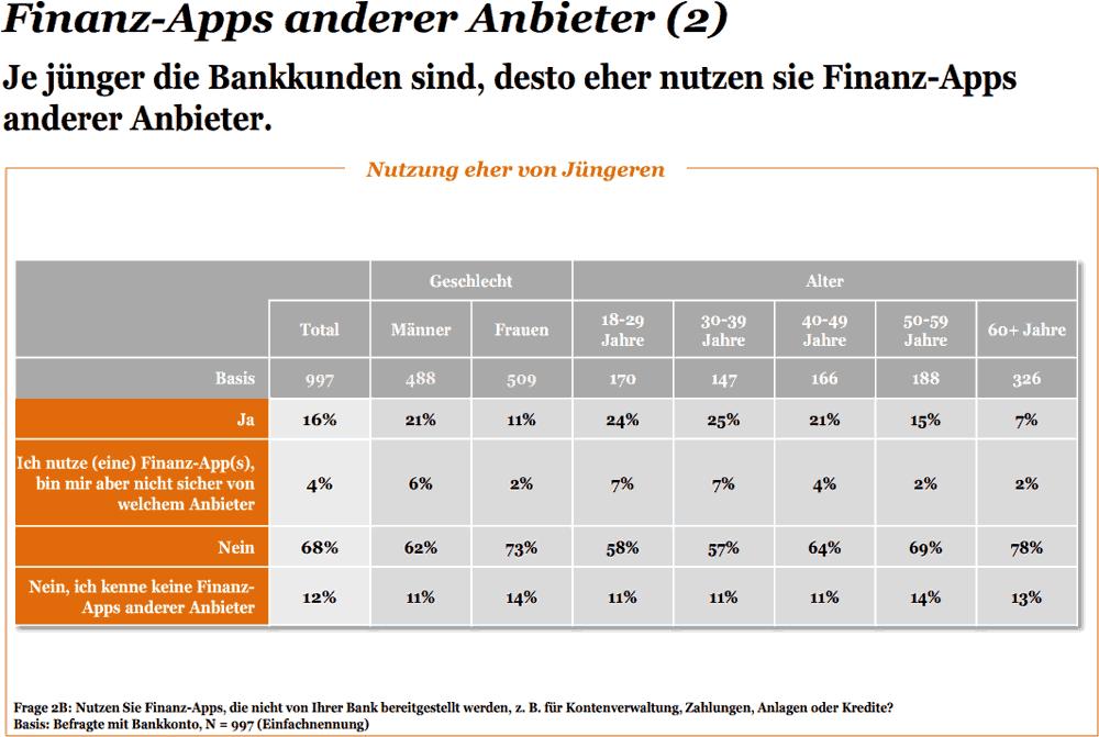 Wer nutzt Finanz-Apps - aufgeschlüsselt.
