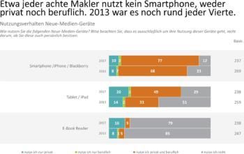 Wofür das Smartphone verwendet wird ...