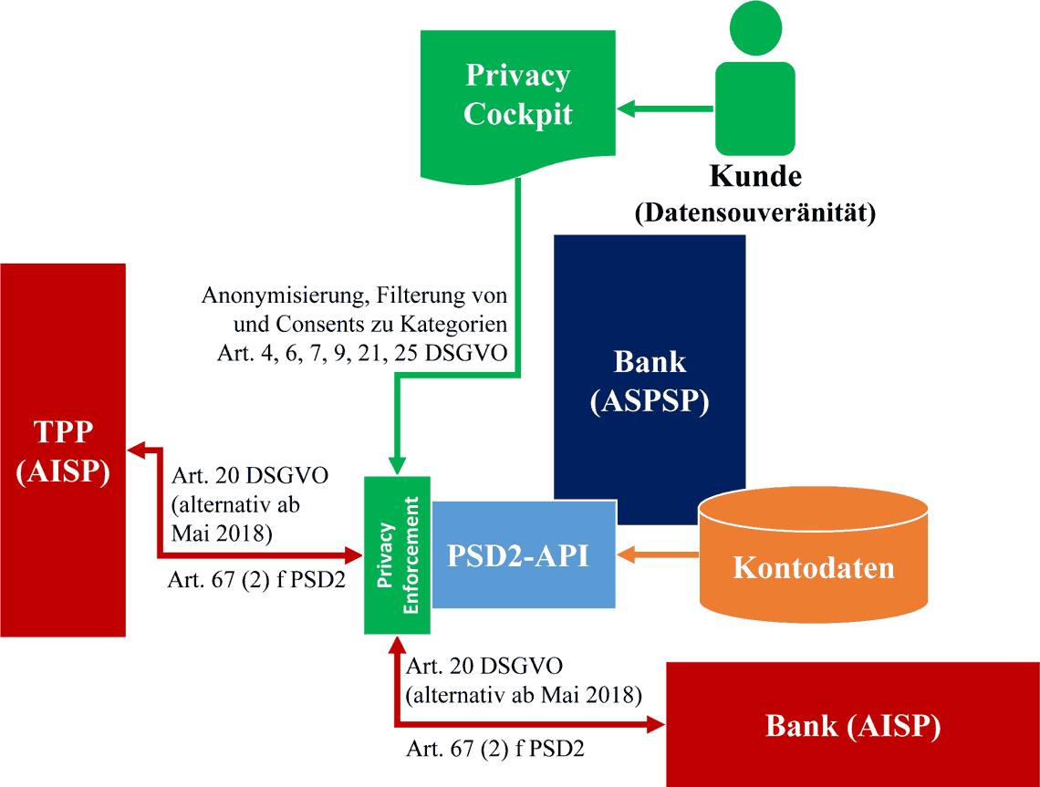 Kontoinformationsdienst mit Privacy Cockpit für Datensouveränität an der PSD2-Schnittstelle