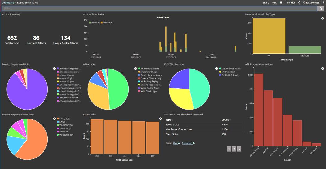 API-Sicherung im Dashboard-Überblick