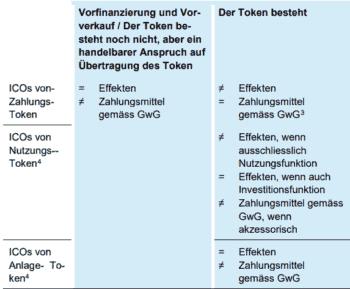 Regelungen für ICOs