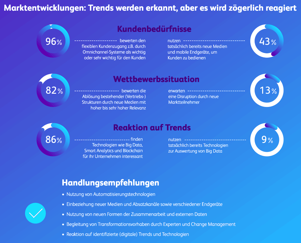 BearingPoint Infografik