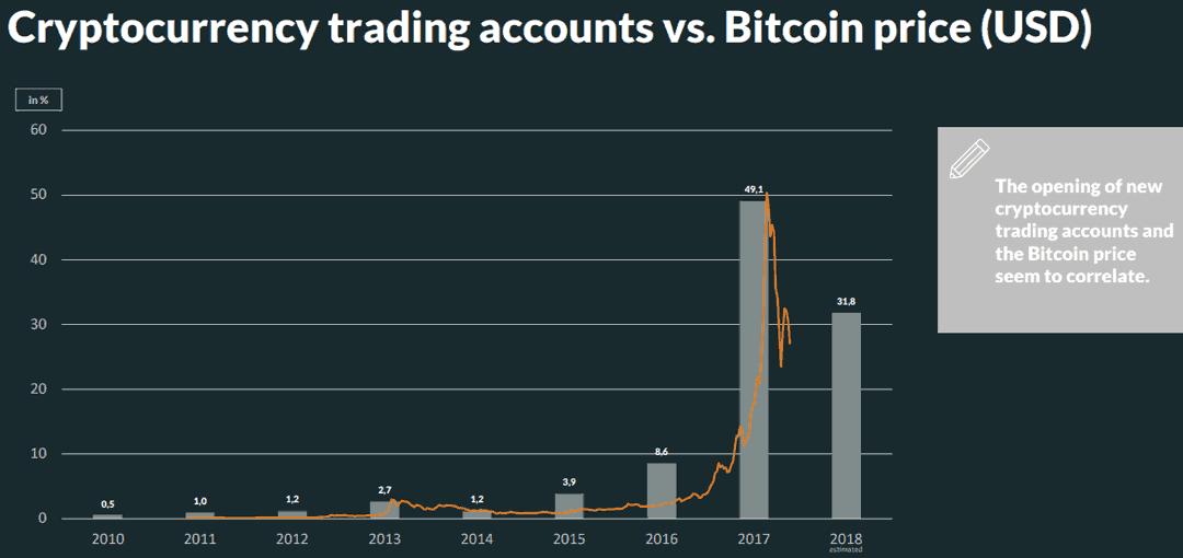 Die Anzahl der Kryptowährungs-Kontoeröffnungen stieg mit dem Bitcoin-Kurs sprunghaft an.