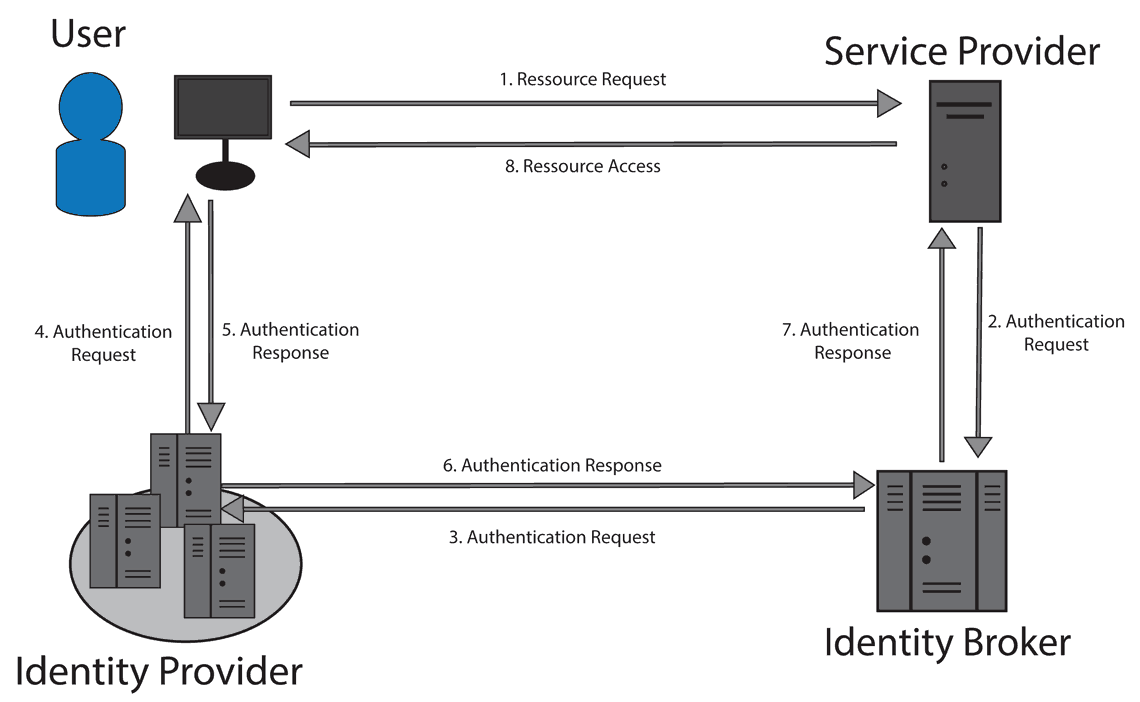 Wer bietet und verifiziert welche Identität?