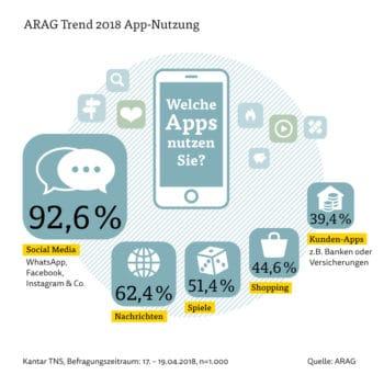 Die Apps von Banken und Versicherungen erreichen nur einen Teil der Smartphone-Nutzer