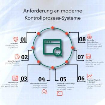 Foconis-Anforderungen an Kontrollprozess-Systeme