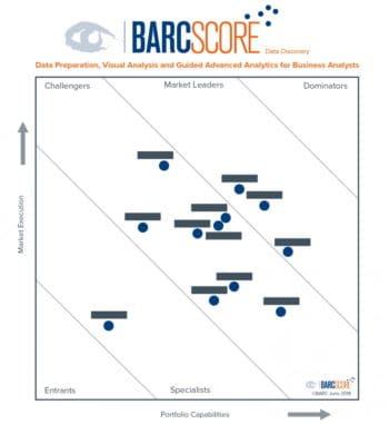 Positionierung der Anbieter im BARC Score Data Discovery, 2018