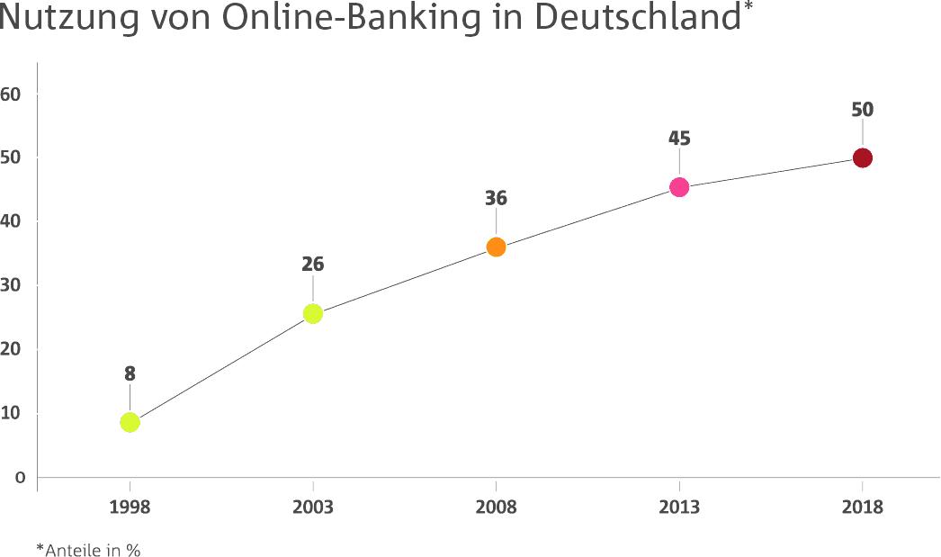 Online-Banking in Deutschland