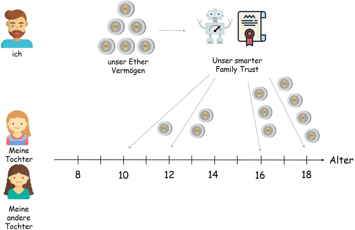 Krypto-Währungen und Smart-Contracts als Anwendung