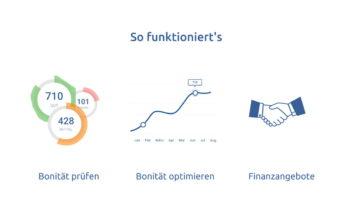 Leichterer Kreditzugang für kleine und mittlere Unternehmen will BankenScore.de in drei Schritten ermöglichen