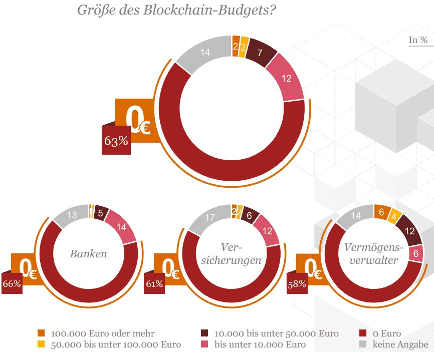 Keine Budgets für Blockchain / DLT ...