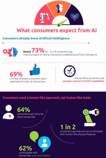 Verbraucher wollen KI - aber nur wenn sie transparent kommuniziert wird