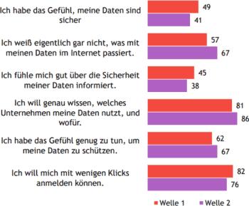 Die YouGov/Verimi.Umfrage zeigt: Nutzer ändern das Verhalten, ziehen aber kaum Konsequenzen